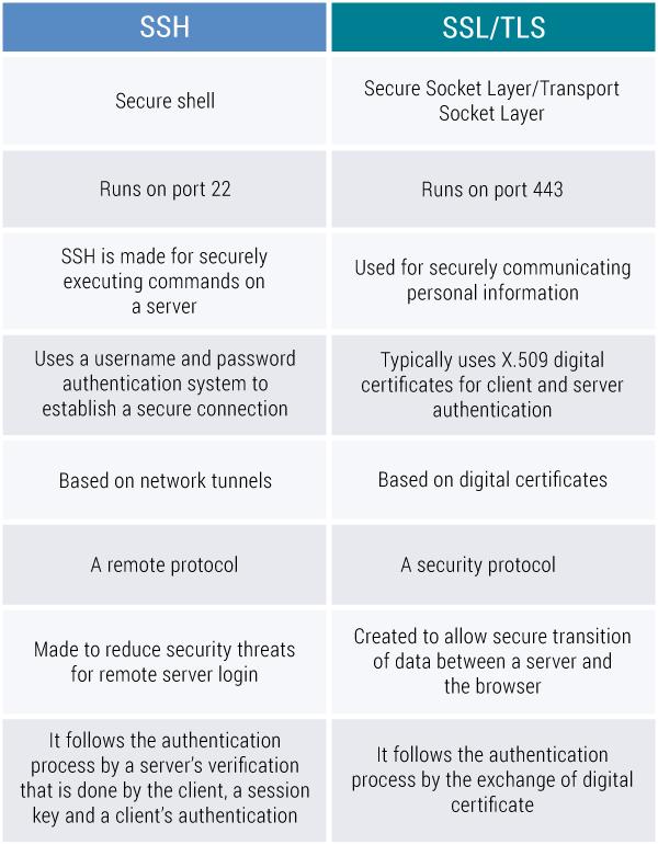 SSH vs SSL/TLS