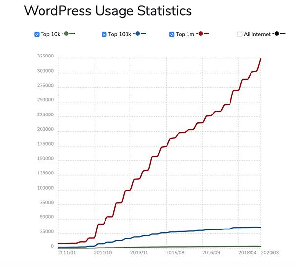 WordPress usage stats.