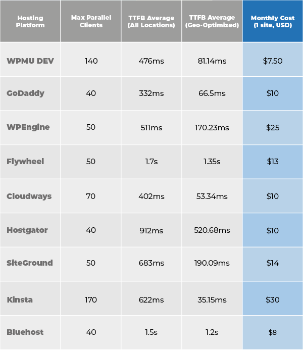 Another look at the test results, and host prices as well