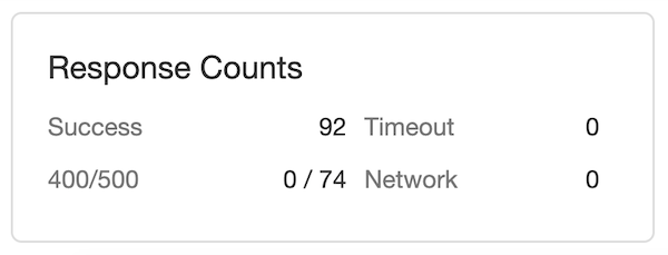A look at the response count metric which is part of the Loader.io test