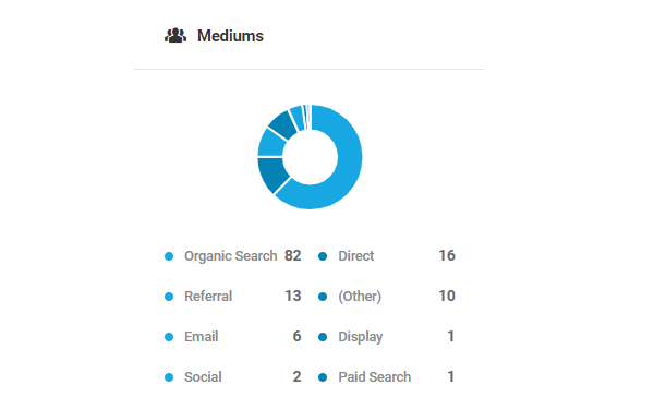 Screenshot of the overall mediums donut chart