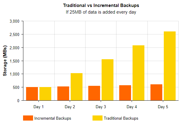 Graph showing the difference of storage between incremental and full site backups, with full site showing a much higher storage usage.