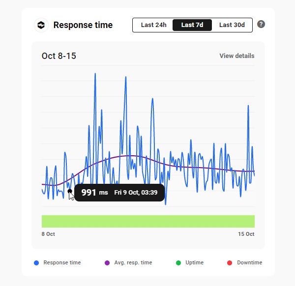 The Hub: Performance Tab - Response Times panel.