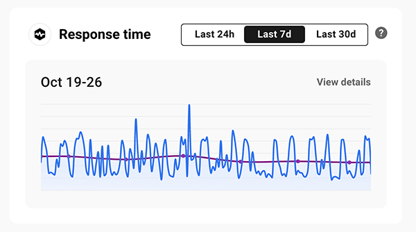Response time indicator.
