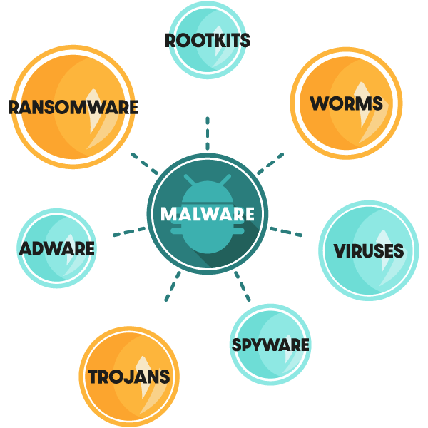 Diagram showing the different types of malware including trojans, worms, rootkits etc