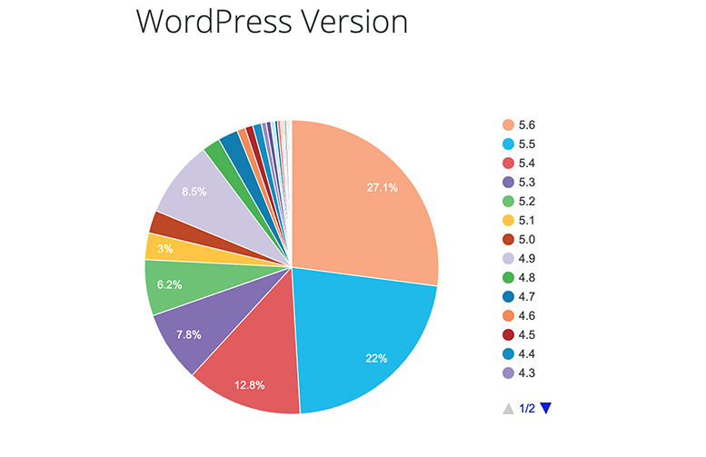 Pie graph of WordPress versions being used.