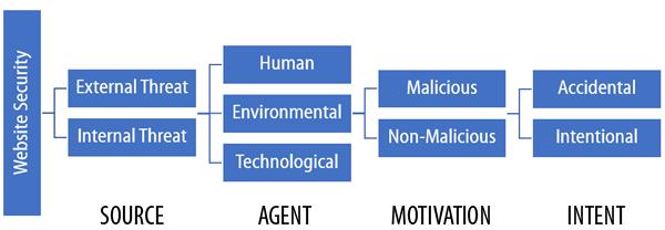 Security threat factors.