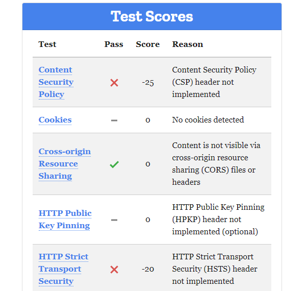 Screenshot of the test scores.