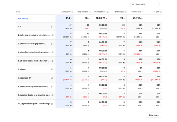 Individual analytics pages.