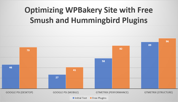 Optimizing WPBakery Site with Free Smush and Hummingbird.