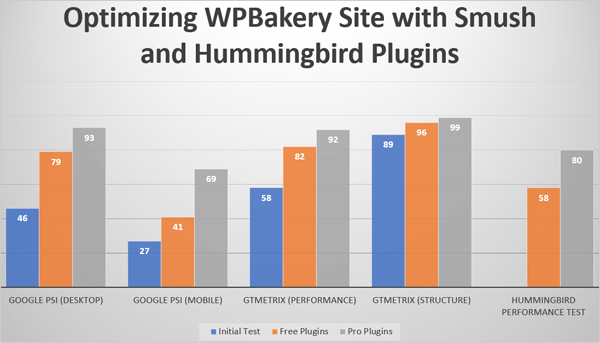 Optimizing WPBakery Site with Smush and Hummingbird.