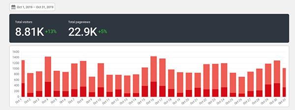 Koko Analytics image.
