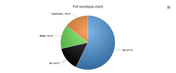 A look at a pie chart.