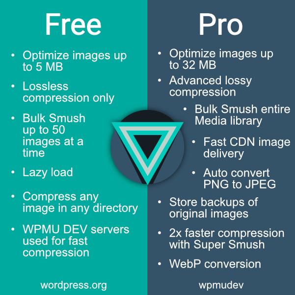 Smush free vs pro