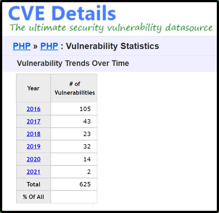 CVE vulnerabilities in PHP versions.