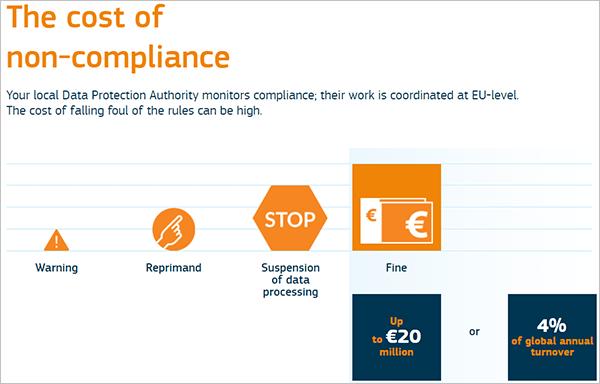 GDPR-Cost of non-compliance.