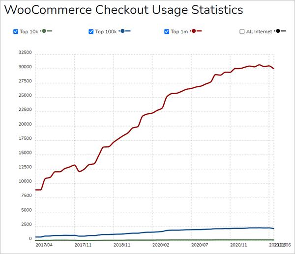 WooCommerce Checkout Usage Statistics