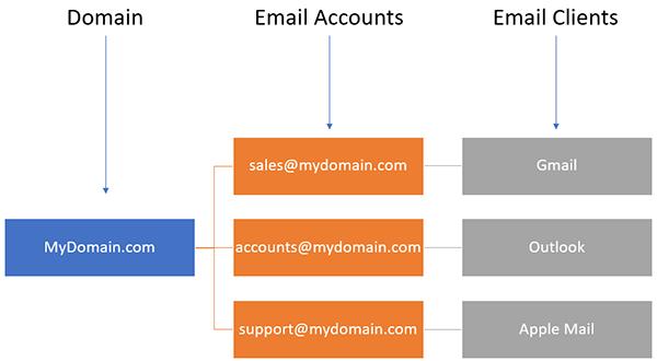 Diagram of email client setup.