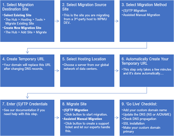 WPMU DEV manual site migration process.