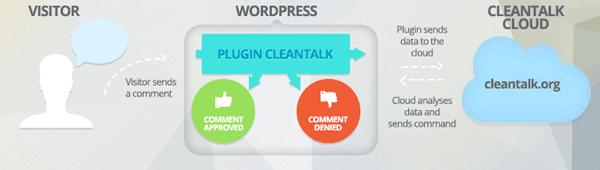 Anti-Spam CleanTalk
