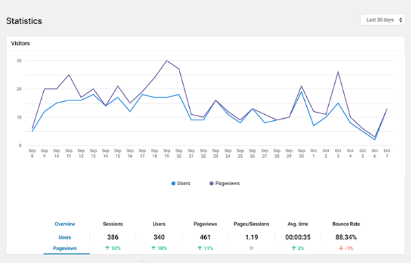 Beehive analytics dashboard