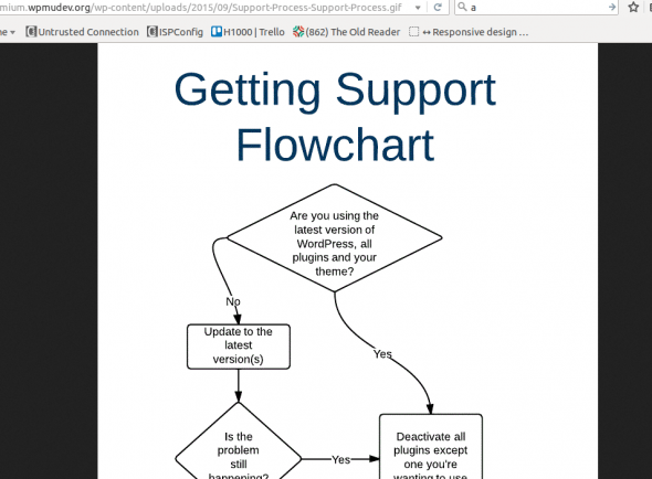 Support Flowchart Too Small To Read