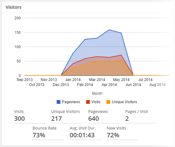 Analytics - Dashboard - Visitors