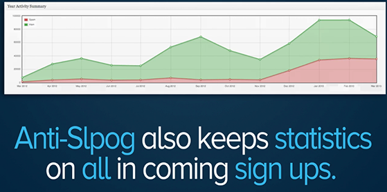 Track your incoming signups and splogs