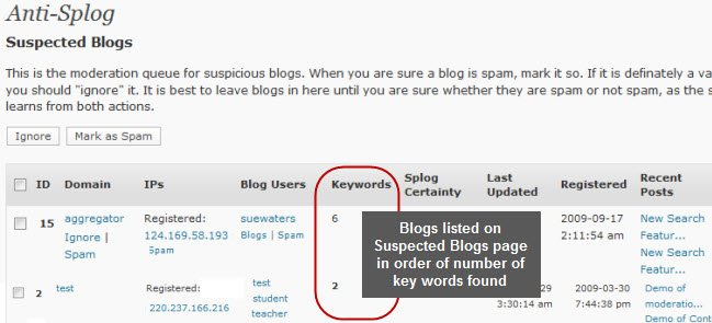 Keywords on Suspected Splog page