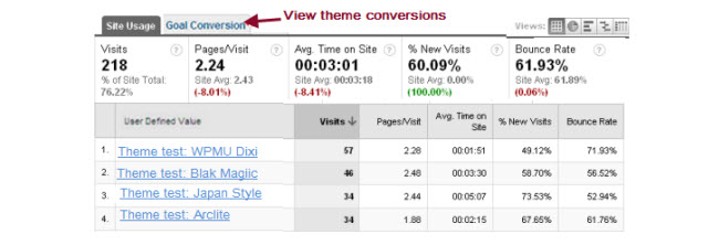 Comparing conversion rates of themes using the A / B theme tesing plugin