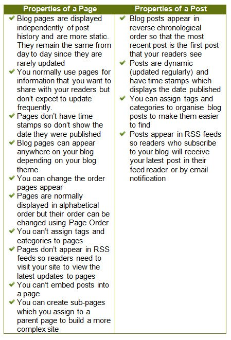 Key differences between pages and posts