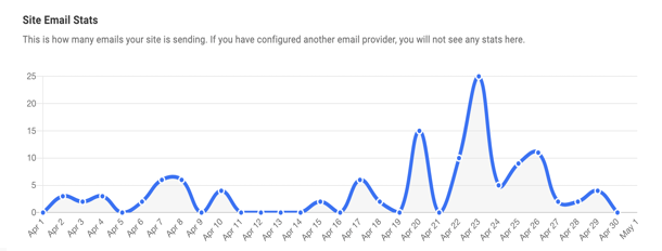 email site stats display