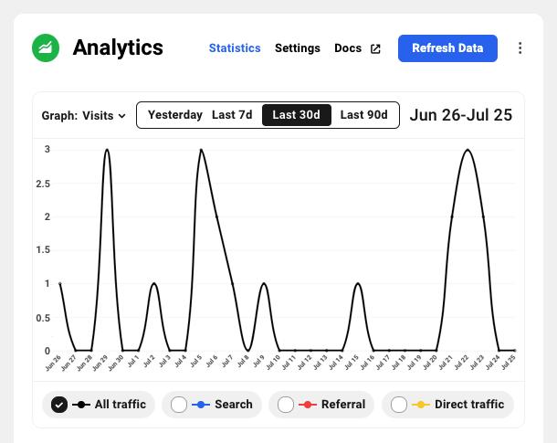 Analytics in The Hub