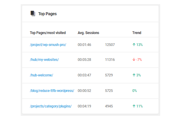 Beehive Top Pages chart
