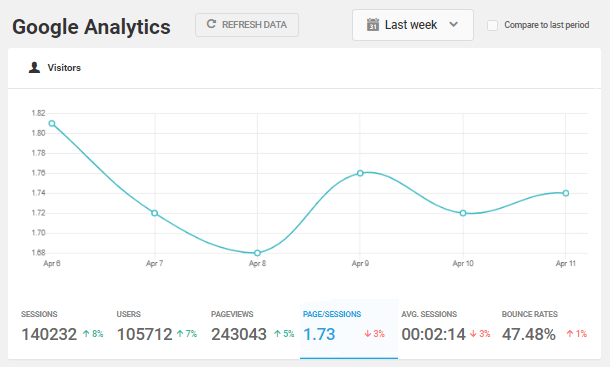 google-analytics-visitors