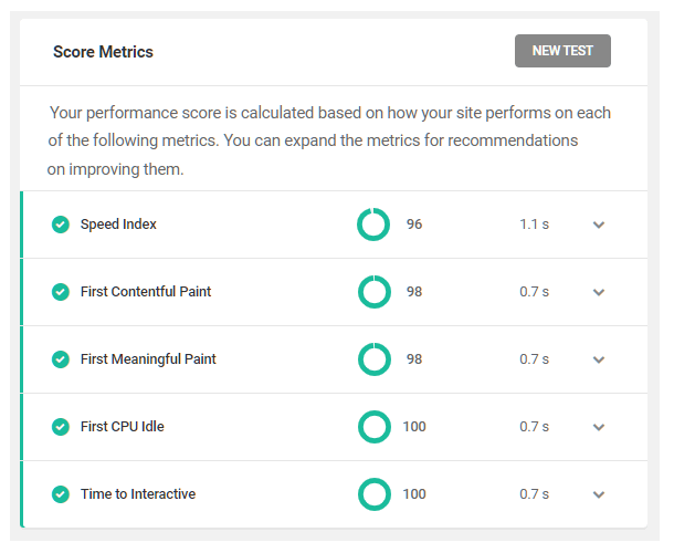 performance test score metrics