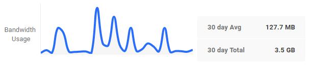 Analytics dashboard bandwidth usage display
