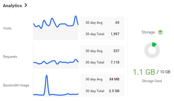 analytics and storage display