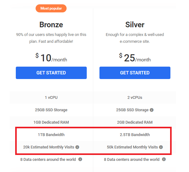 bronze and silver hosting plans bandwidth and visits