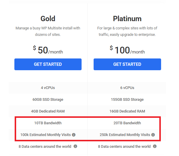 gold and platinum hosting plan bandwidth and visits