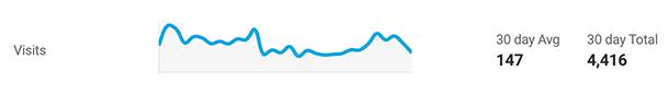 Hosting analytics dashboard Visits display