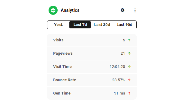 Hub site overview analytics module