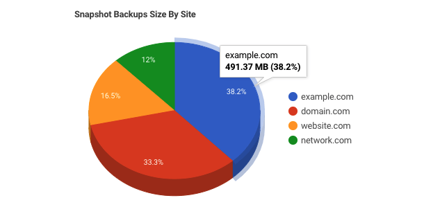snapshot backup size by site