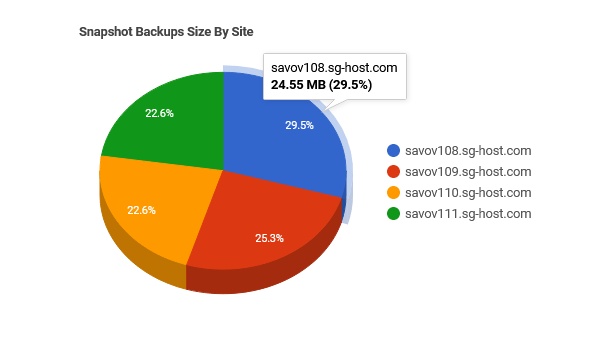 snapshot-backups-pie-chart-by-site