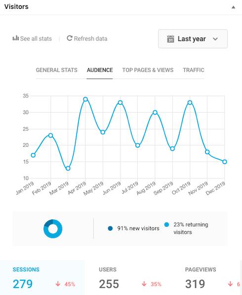 Beehive stats dashboard widgetoverview