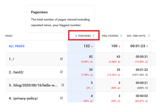 Hub2 Analytics pageviews column details