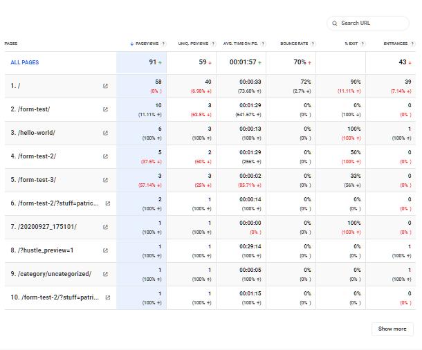 Hub2 Analytics visits details