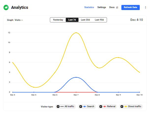 Hub2 analytics graph