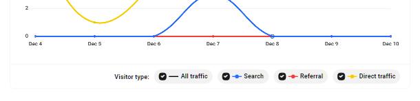 Hub2 Analytics traffic type filters