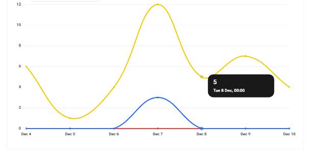 Hub2 Analytics view day data
